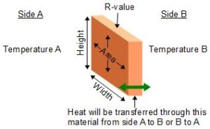 Heat transfer through a wall.