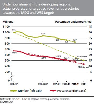 Entwicklung der Unterernhährung