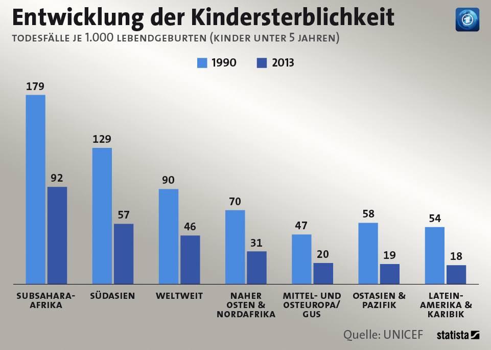 kindersterblichkeit 2